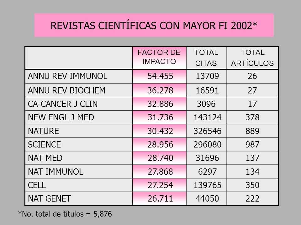 FACTOR DE IMPACTO TOTAL CITAS TOTAL ARTÍCULOS ANNU REV IMMUNOL 54.455 1370926 ANNU REV BIOCHEM 36.278 1659127 CA-CANCER J CLIN 32.886309617 NEW ENGL J