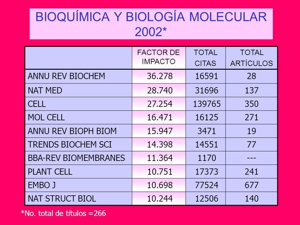 FACTOR DE IMPACTO TOTAL CITAS TOTAL ARTÍCULOS ANNU REV BIOCHEM 36.278 1659128 NAT MED 28.740 31696137 CELL 27.254 139765350 MOL CELL 16.471 16125271 A
