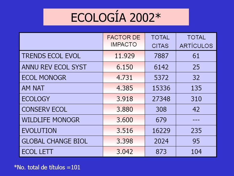 FACTOR DE IMPACTO TOTAL CITAS TOTAL ARTÍCULOS TRENDS ECOL EVOL 11.929 788761 ANNU REV ECOL SYST 6.150 614225 ECOL MONOGR 4.731 537232 AM NAT 4.385 153