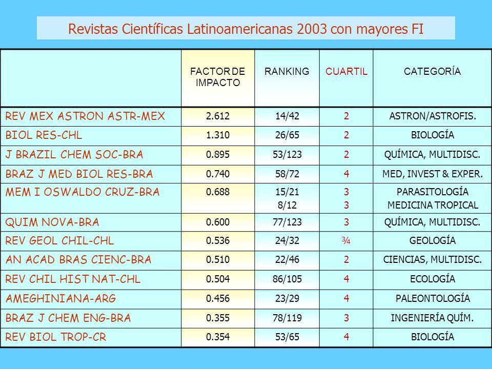FACTOR DE IMPACTO RANKINGCUARTILCATEGORÍA REV MEX ASTRON ASTR-MEX 2.61214/422ASTRON/ASTROFIS. BIOL RES-CHL 1.31026/652BIOLOGÍA J BRAZIL CHEM SOC-BRA 0