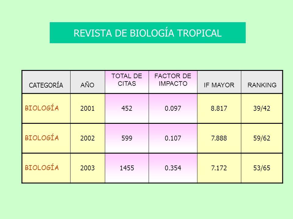 CATEGORÍA AÑO TOTAL DE CITAS FACTOR DE IMPACTO IF MAYORRANKING BIOLOGÍA 20014520.0978.81739/42 BIOLOGÍA 20025990.1077.88859/62 BIOLOGÍA 200314550.3547