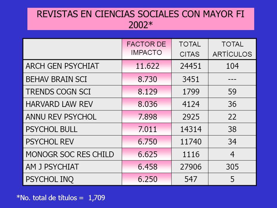 FACTOR DE IMPACTO TOTAL CITAS TOTAL ARTÍCULOS ARCH GEN PSYCHIAT 11.622 24451104 BEHAV BRAIN SCI 8.730 3451--- TRENDS COGN SCI 8.129 179959 HARVARD LAW