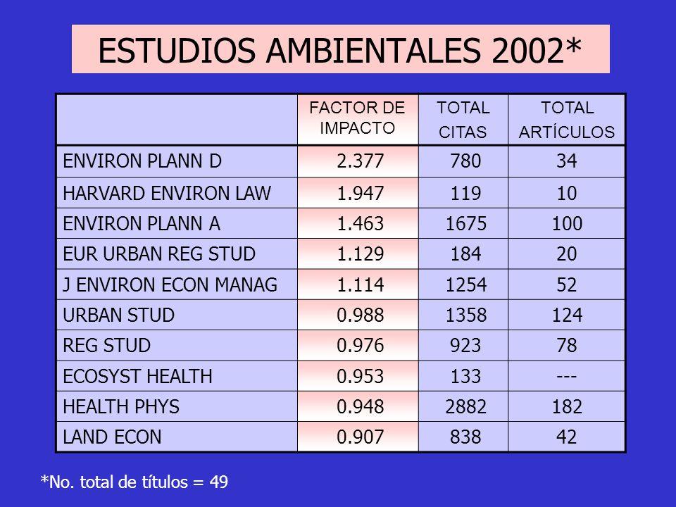 FACTOR DE IMPACTO TOTAL CITAS TOTAL ARTÍCULOS ENVIRON PLANN D 2.377 78034 HARVARD ENVIRON LAW 1.947 11910 ENVIRON PLANN A 1.463 1675100 EUR URBAN REG