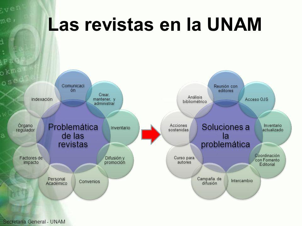 Las revistas en la UNAM Problemática de las revistas Comunicaci ón Crear, mantener, y administrar Inventario Difusión y promoción Convenios Personal A