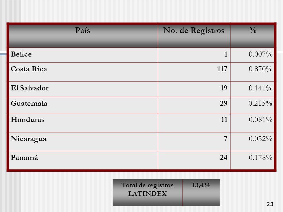 D.R. Latindex23 PaísNo.