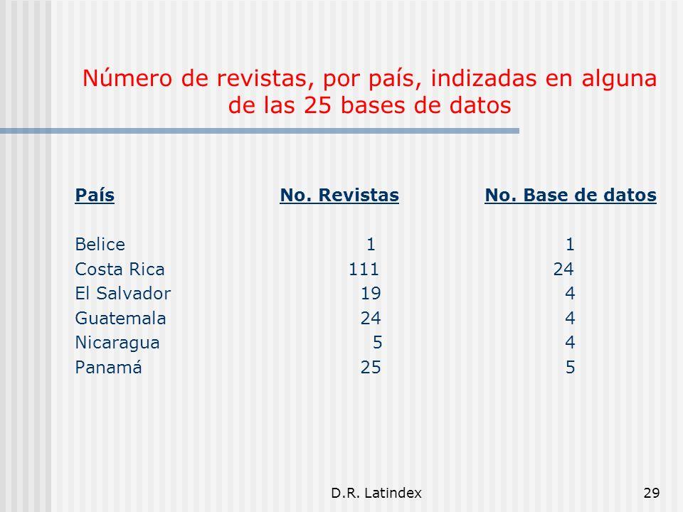 D.R. Latindex29 Número de revistas, por país, indizadas en alguna de las 25 bases de datos PaísNo.