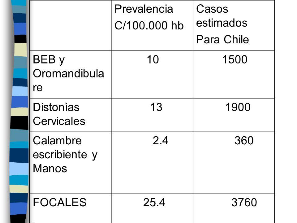Prevalencia C/100.000 hb Casos estimados Para Chile BEB y Oromandibula re 10 1500 Distonìas Cervicales 13 1900 Calambre escribiente y Manos 2.4 360 FOCALES 25.4 3760