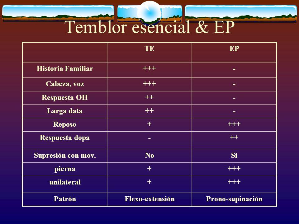Temblor esencial & EP TEEP Historia Familiar+++- Cabeza, voz+++- Respuesta OH++- Larga data++- Reposo++++ Respuesta dopa-++ Supresión con mov.NoSi pie