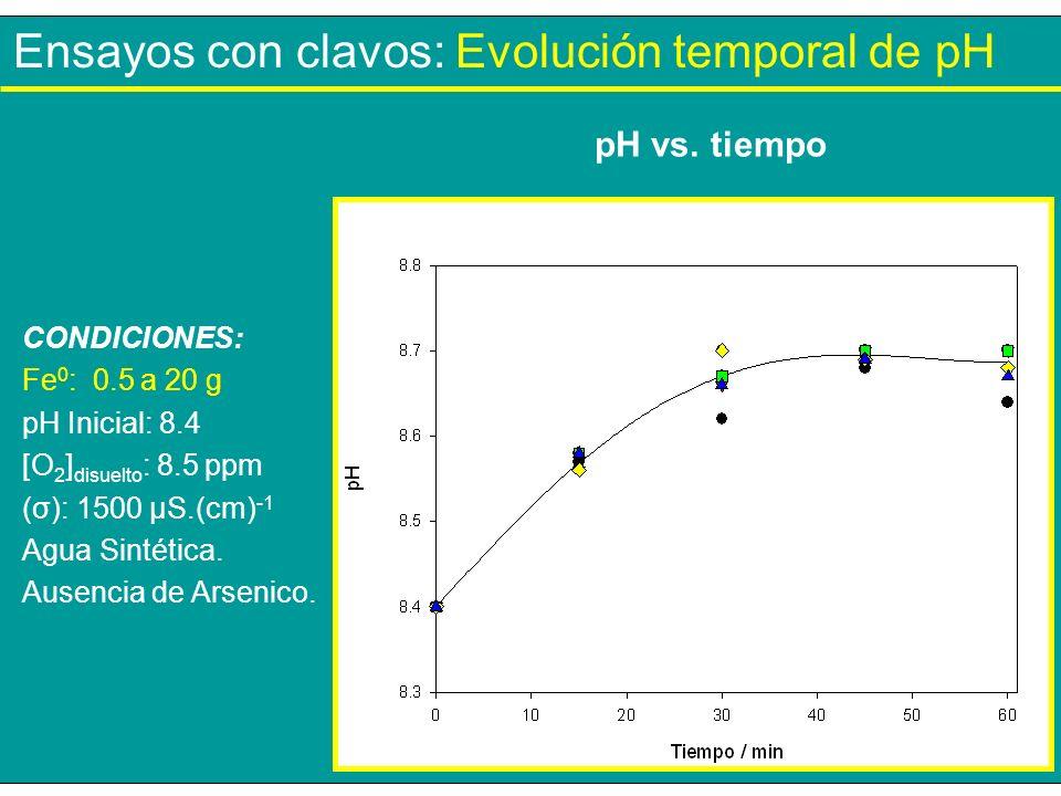 Ensayos con clavos: Evolución temporal de pH pH vs. tiempo CONDICIONES: Fe 0 : 0.5 a 20 g pH Inicial: 8.4 [O 2 ] disuelto : 8.5 ppm (σ): 1500 µS.(cm)
