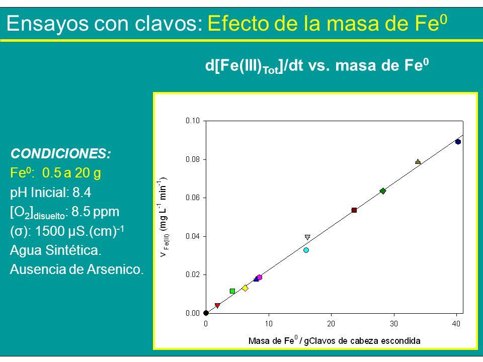 Ensayos con clavos: Efecto de la masa de Fe 0 CONDICIONES: Fe 0 : 0.5 a 20 g pH Inicial: 8.4 [O 2 ] disuelto : 8.5 ppm (σ): 1500 µS.(cm) -1 Agua Sinté