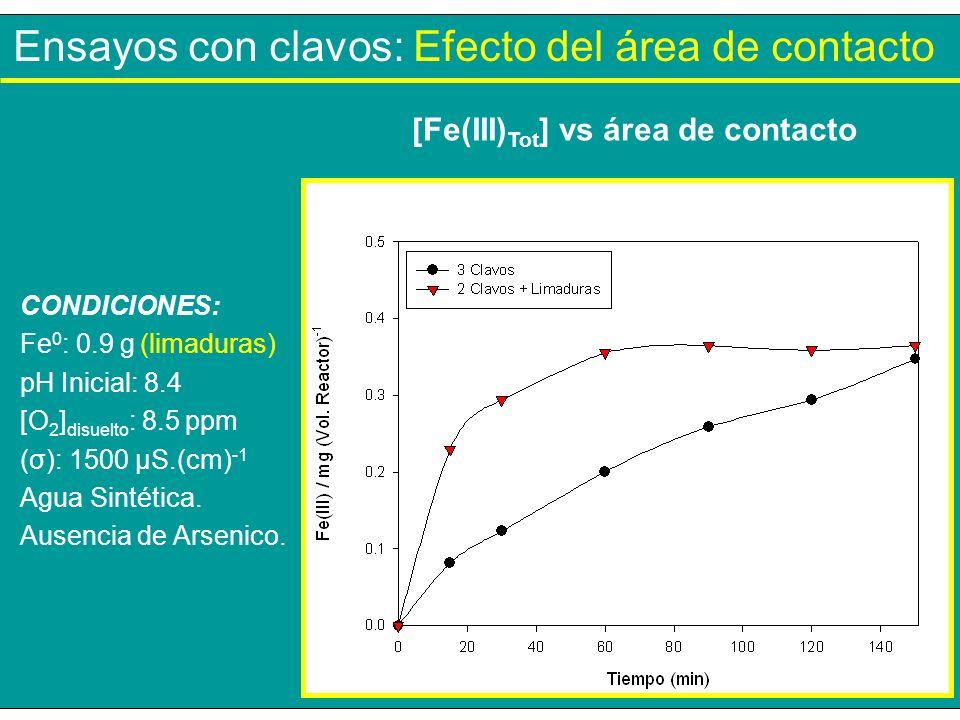 Ensayos con clavos: Efecto del área de contacto CONDICIONES: Fe 0 : 0.9 g (limaduras) pH Inicial: 8.4 [O 2 ] disuelto : 8.5 ppm (σ): 1500 µS.(cm) -1 A