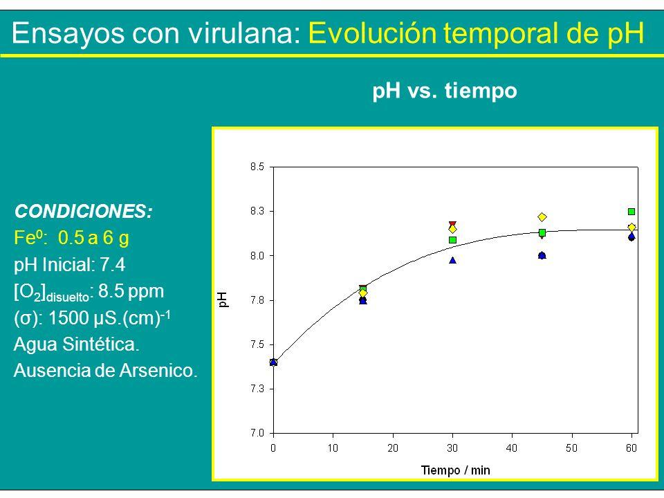 Ensayos con virulana: Evolución temporal de pH CONDICIONES: Fe 0 : 0.5 a 6 g pH Inicial: 7.4 [O 2 ] disuelto : 8.5 ppm (σ): 1500 µS.(cm) -1 Agua Sinté