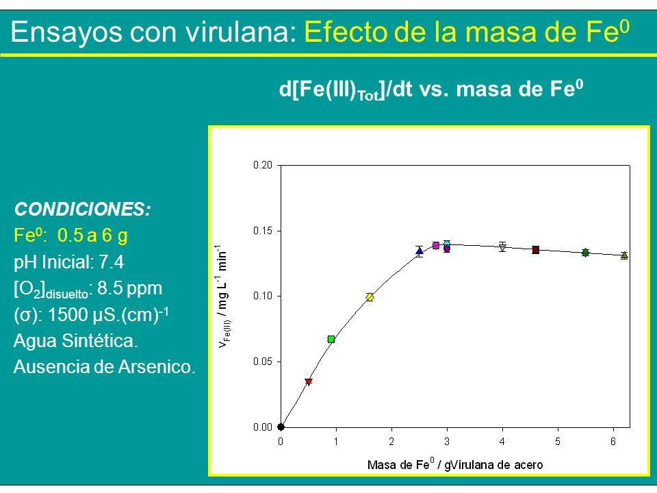 Ensayos con virulana: Efecto de la masa de Fe 0 CONDICIONES: Fe 0 : 0.5 a 6 g pH Inicial: 7.4 [O 2 ] disuelto : 8.5 ppm (σ): 1500 µS.(cm) -1 Agua Sint