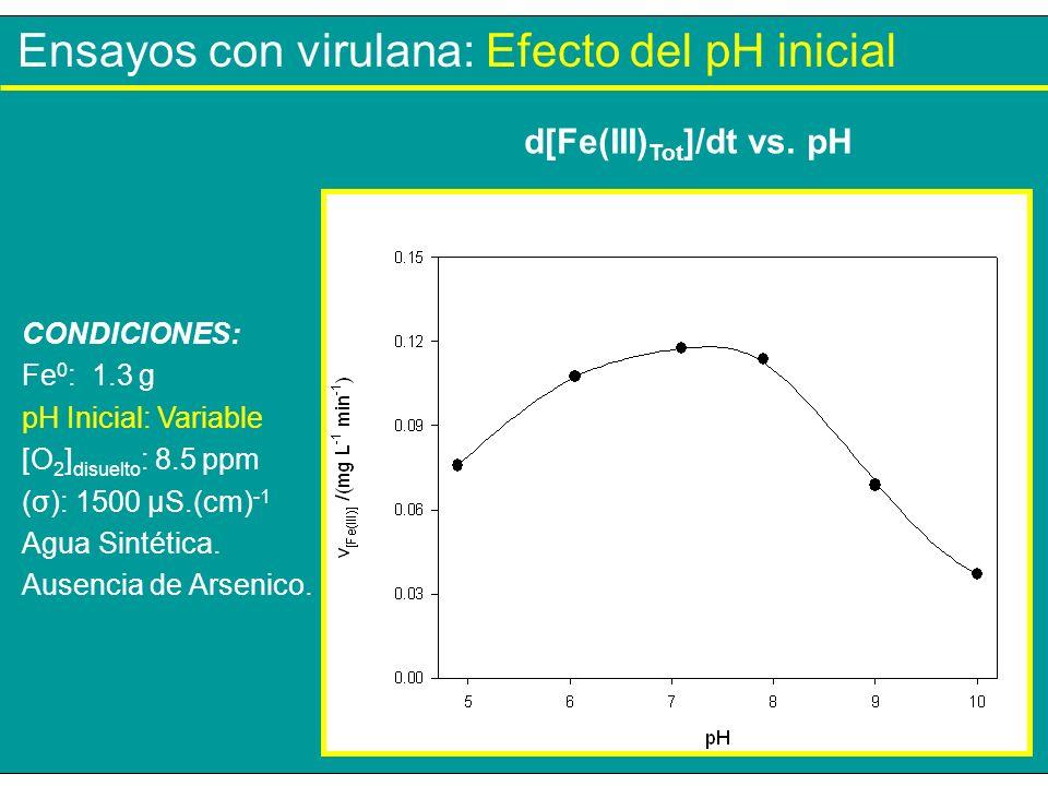 Ensayos con virulana: Efecto del pH inicial CONDICIONES: Fe 0 : 1.3 g pH Inicial: Variable [O 2 ] disuelto : 8.5 ppm (σ): 1500 µS.(cm) -1 Agua Sintéti