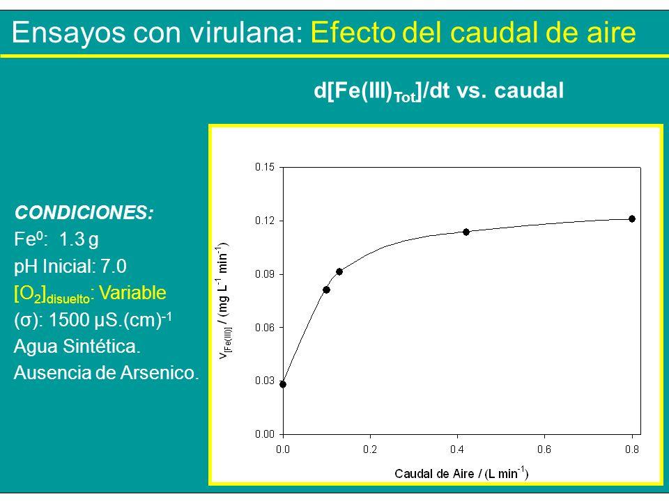 Ensayos con virulana: Efecto del caudal de aire CONDICIONES: Fe 0 : 1.3 g pH Inicial: 7.0 [O 2 ] disuelto : Variable (σ): 1500 µS.(cm) -1 Agua Sintéti