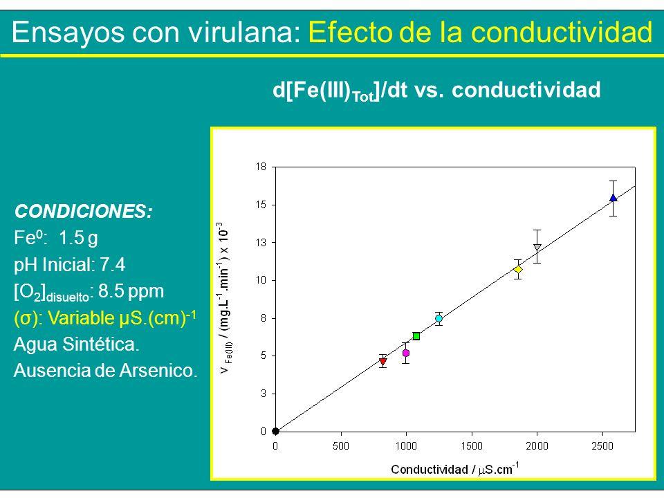 Ensayos con virulana: Efecto de la conductividad CONDICIONES: Fe 0 : 1.5 g pH Inicial: 7.4 [O 2 ] disuelto : 8.5 ppm (σ): Variable µS.(cm) -1 Agua Sin