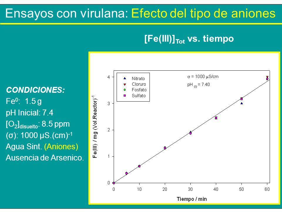 Ensayos con virulana: Efecto del tipo de aniones CONDICIONES: Fe 0 : 1.5 g pH Inicial: 7.4 [O 2 ] disuelto : 8.5 ppm (σ): 1000 µS.(cm) -1 Agua Sint. (