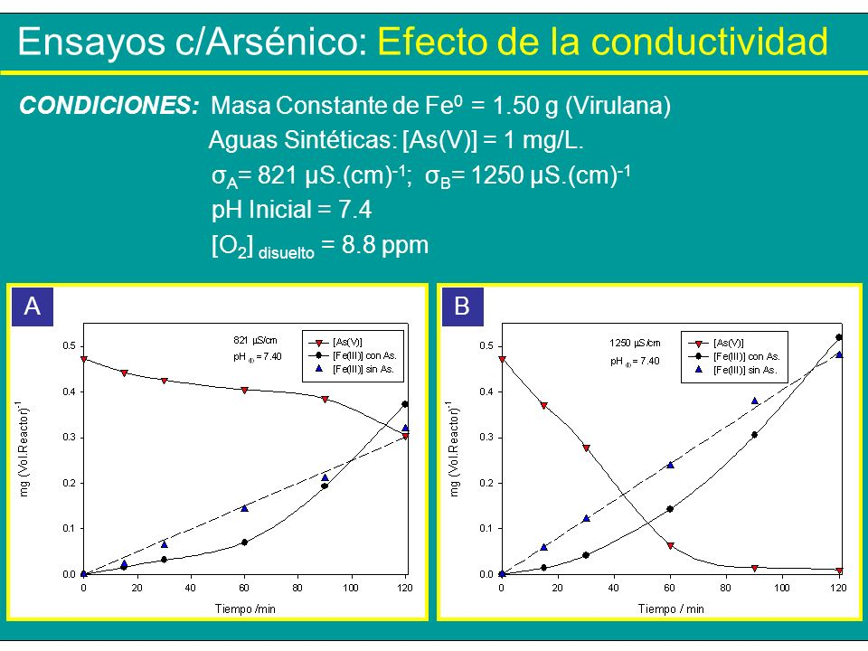 Ensayos c/Arsénico: Efecto de la conductividad CONDICIONES: Masa Constante de Fe 0 = 1.50 g (Virulana) Aguas Sintéticas: [As(V)] = 1 mg/L. σ A = 821 µ