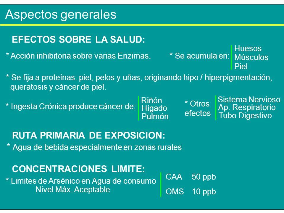 Aspectos generales * Limites de Arsénico en Agua de consumo CAA OMS 50 ppb 10 ppb * Acción inhibitoria sobre varias Enzimas. * Se fija a proteínas: pi