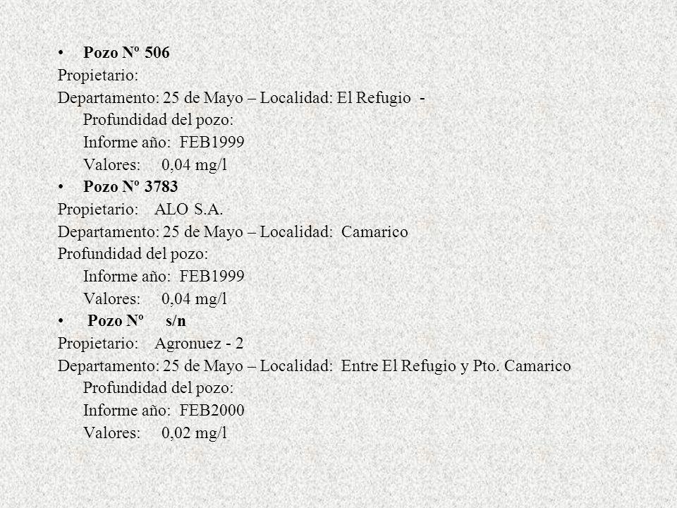 Pozo Nº 236 Propietario: ACA Departamento: 25 de Mayo – Localidad: El Encón Profundidad del pozo: Informe año: FEB2001 Valores: 0,11 mg/l a 3 metros de profundidad 0,07 mg/l a 10 metros de profundidad 0,3 mg/l a 22 metros de profundidad 0,3 mg/l a 30 metros de profundidad 0,31 mg/l a 44 metros de profundidad 0,37 mg/l a 60 metros de profundidad Pozo Nº s/n Propietario: Posta San Gabriel (a 18 km al sur de El Encón) Departamento: Lavalle – Provincia de Mendoza Profundidad del pozo: Informe año: FEB2003 Valores: 0,34 mg/l
