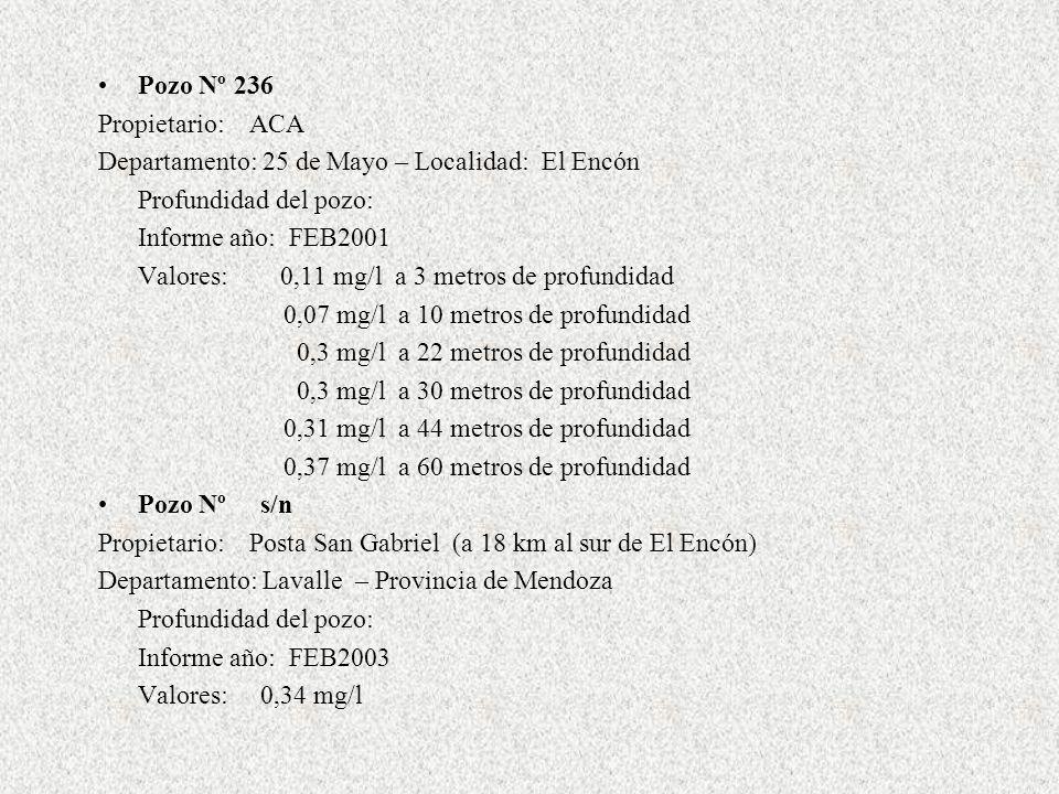 Muestra Propietario: planta llegada acueducto Departamento: 25 de Mayo – Localidad: El Enc ó n Profundidad del pozo: Informe a ñ o: ABR2005 Valores: 0,064 mg/l (m é todo absorci ó n at ó mica) 0,03 mg/l (m é todo colorim é trico) Muestra Propietario: Escuela Departamento: 25 de Mayo – Localidad: El Enc ó n Profundidad del pozo: Informe a ñ o: ABR2005 Valores: 0,068 mg/l (m é todo absorci ó n at ó mica) 0,03 mg/l (m é todo colorim é trico) Muestra Propietario: agua potable sisterna Departamento: 25 de Mayo – Localidad: El Enc ó n Profundidad del pozo: Informe a ñ o: ABR2005 Valores: 0,058 mg/l (m é todo absorci ó n at ó mica) 0,03 mg/l (m é todo colorim é trico)
