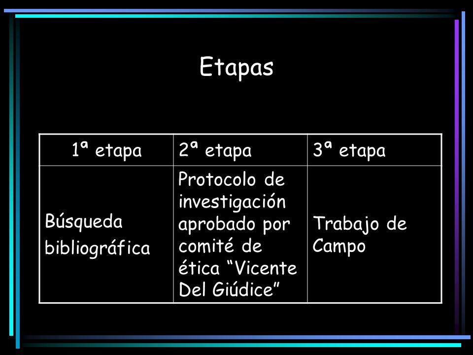 Etapas 1ª etapa2ª etapa3ª etapa Búsqueda bibliográfica Protocolo de investigación aprobado por comité de ética Vicente Del Giúdice Trabajo de Campo