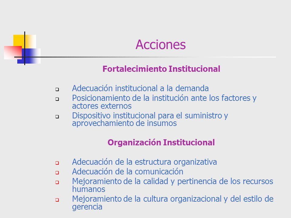 Acciones Fortalecimiento Institucional Adecuación institucional a la demanda Posicionamiento de la institución ante los factores y actores externos Di
