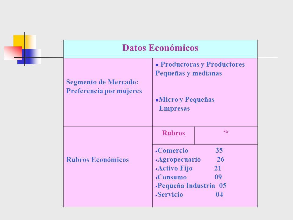 Datos Económicos Segmento de Mercado: Preferencia por mujeres Productoras y Productores Pequeñas y medianas Micro y Pequeñas Empresas Rubros Económico
