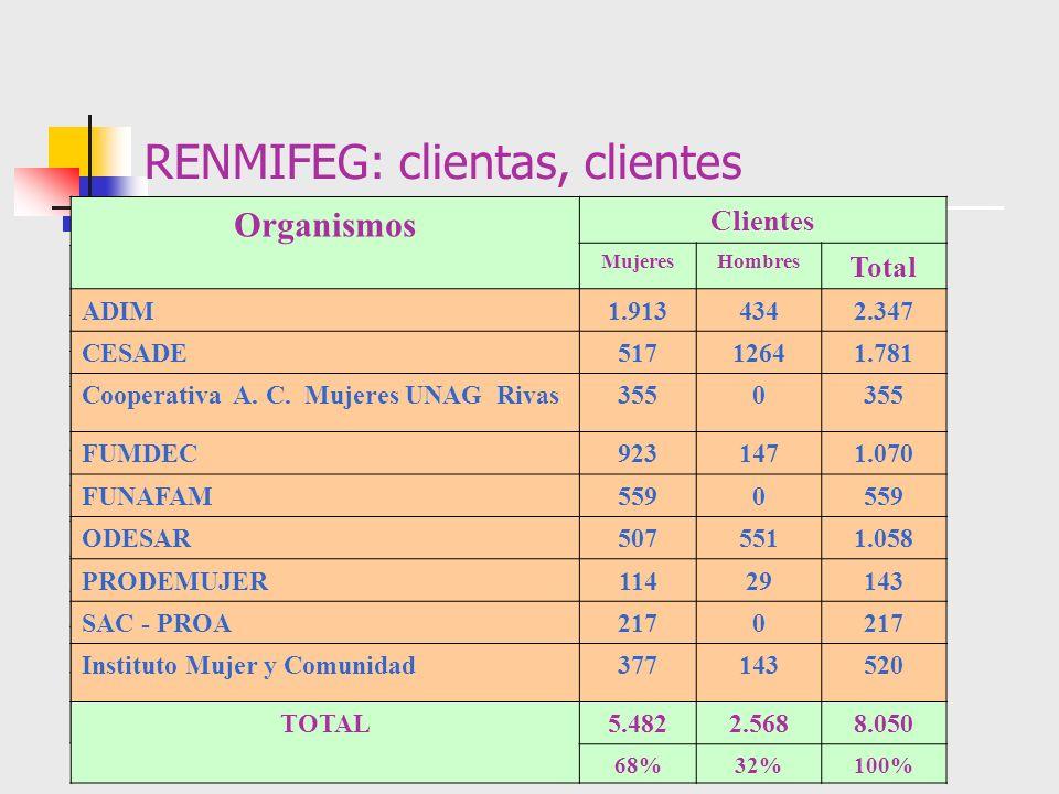 RENMIFEG: clientas, clientes Organismos Clientes MujeresHombres Total ADIM1.9134342.347 CESADE51712641.781 Cooperativa A. C. Mujeres UNAG Rivas3550 FU