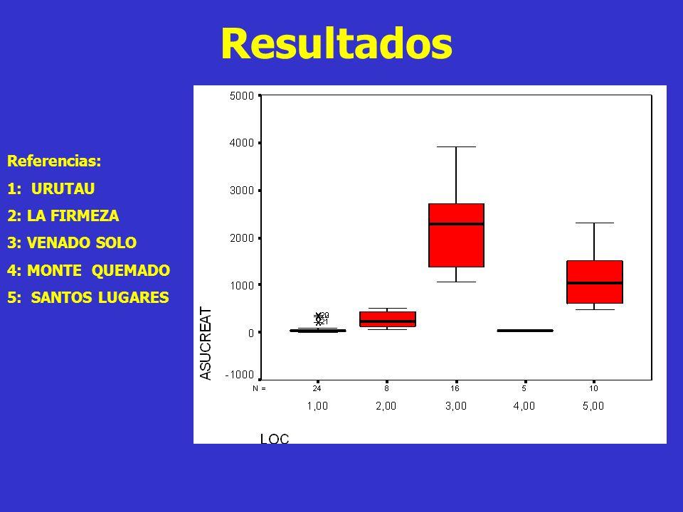 Resultados Referencias: 1: URUTAU 2: LA FIRMEZA 3: VENADO SOLO 4: MONTE QUEMADO 5: SANTOS LUGARES