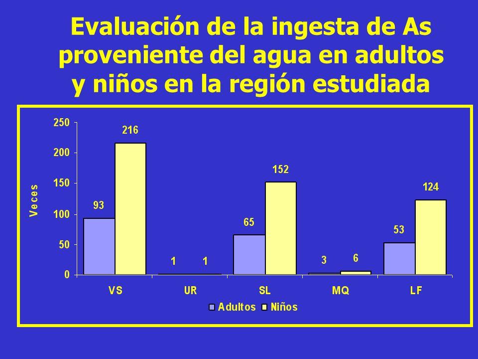 Evaluación de la ingesta de As proveniente del agua en adultos y niños en la región estudiada