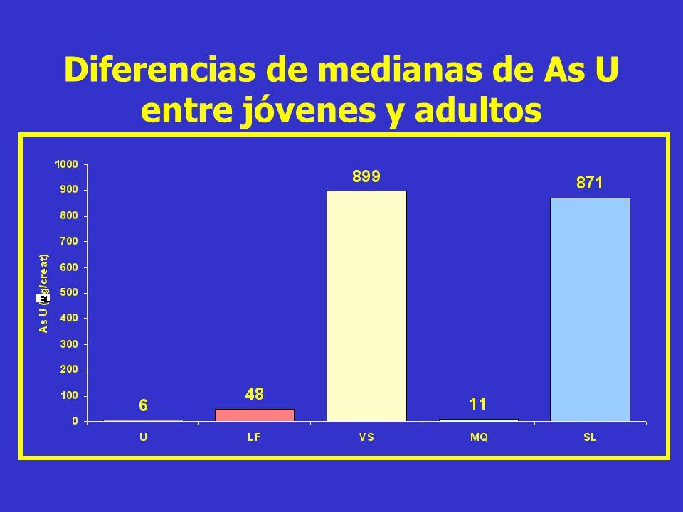 Diferencias de medianas de As U entre jóvenes y adultos