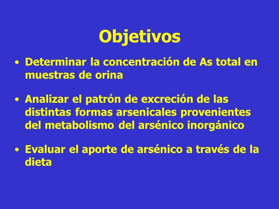 Objetivos Determinar la concentración de As total en muestras de orina Analizar el patrón de excreción de las distintas formas arsenicales proveniente