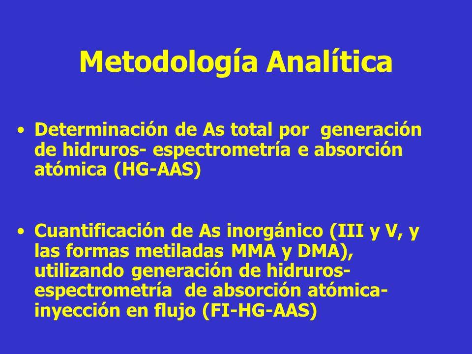 Metodología Analítica Determinación de As total por generación de hidruros- espectrometría e absorción atómica (HG-AAS) Cuantificación de As inorgánic