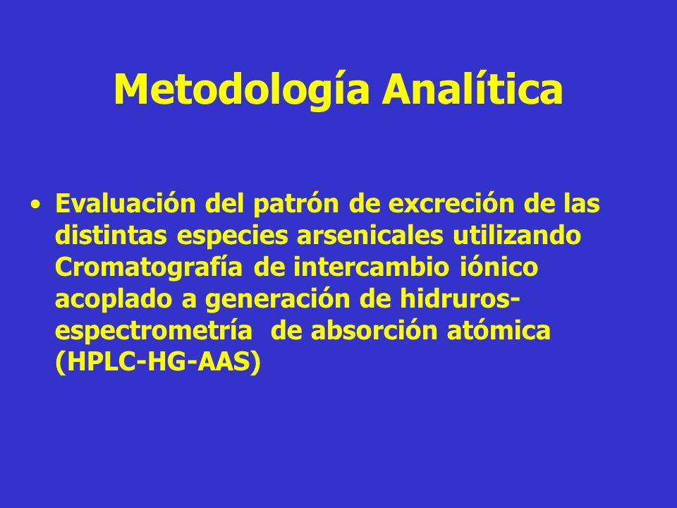 Metodología Analítica Evaluación del patrón de excreción de las distintas especies arsenicales utilizando Cromatografía de intercambio iónico acoplado