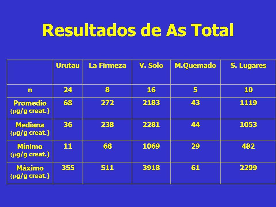Resultados de As Total UrutauLa FirmezaV. SoloM.QuemadoS. Lugares n24816510 Promedio g/g creat.) 682722183431119 Mediana g/g creat.) 362382281441053 M