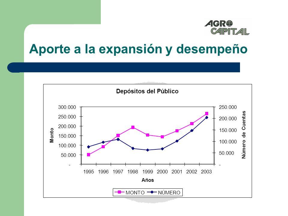 Aporte a la expansión y desempeño Cartera de Créditos - 100.000 200.000 300.000 400.000 199519961997199819992000200120022003 Años Monto - 50.000 100.000 150.000 200.000 250.000 Número de Préstamos MONTONÚMERO