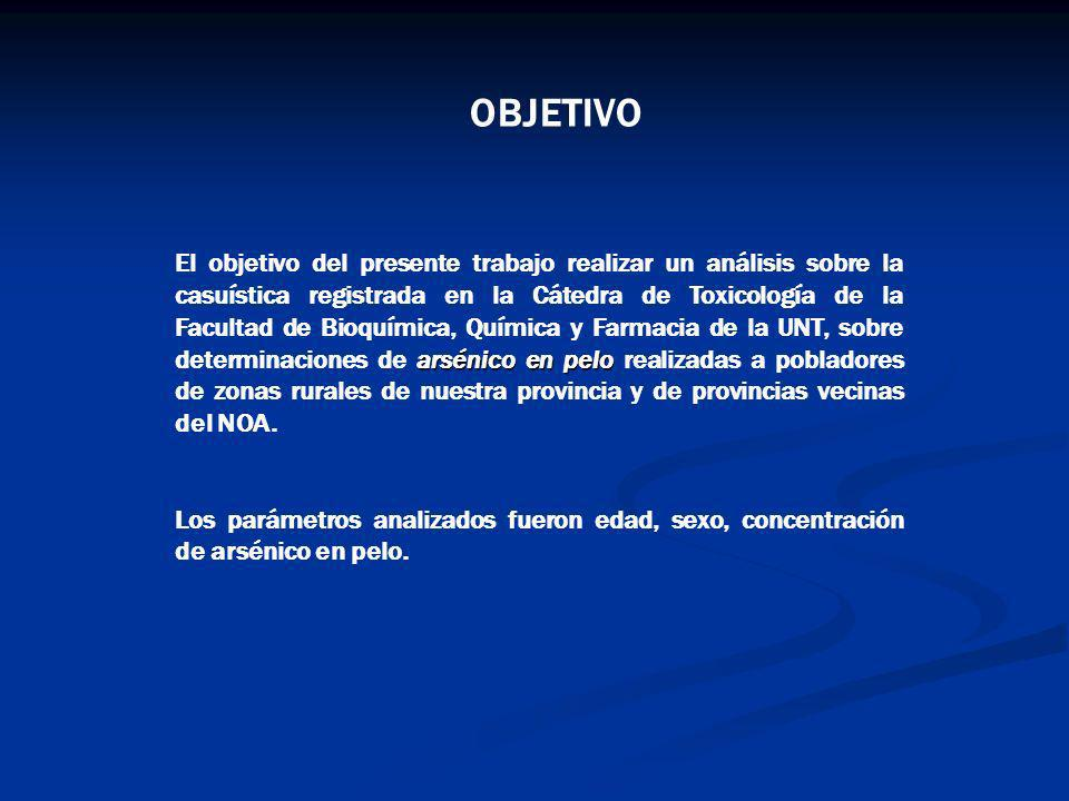 arsénico en pelo El objetivo del presente trabajo realizar un análisis sobre la casuística registrada en la Cátedra de Toxicología de la Facultad de B