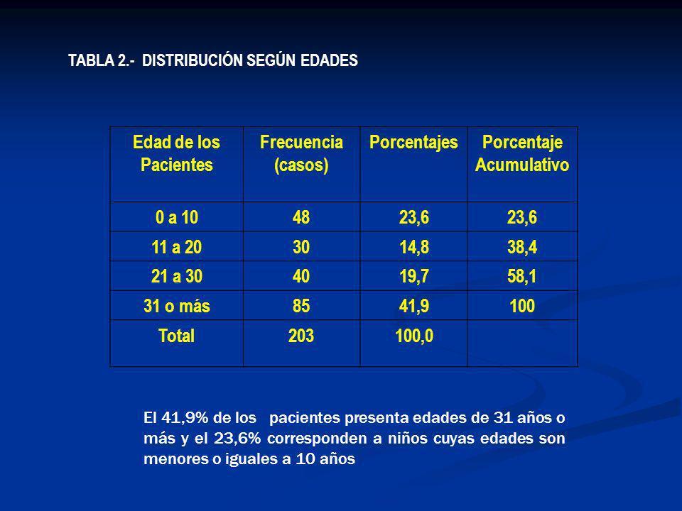 TABLA 2.- DISTRIBUCIÓN SEGÚN EDADES Edad de los Pacientes Frecuencia (casos) PorcentajesPorcentaje Acumulativo 0 a 104823,6 11 a 203014,838,4 21 a 304