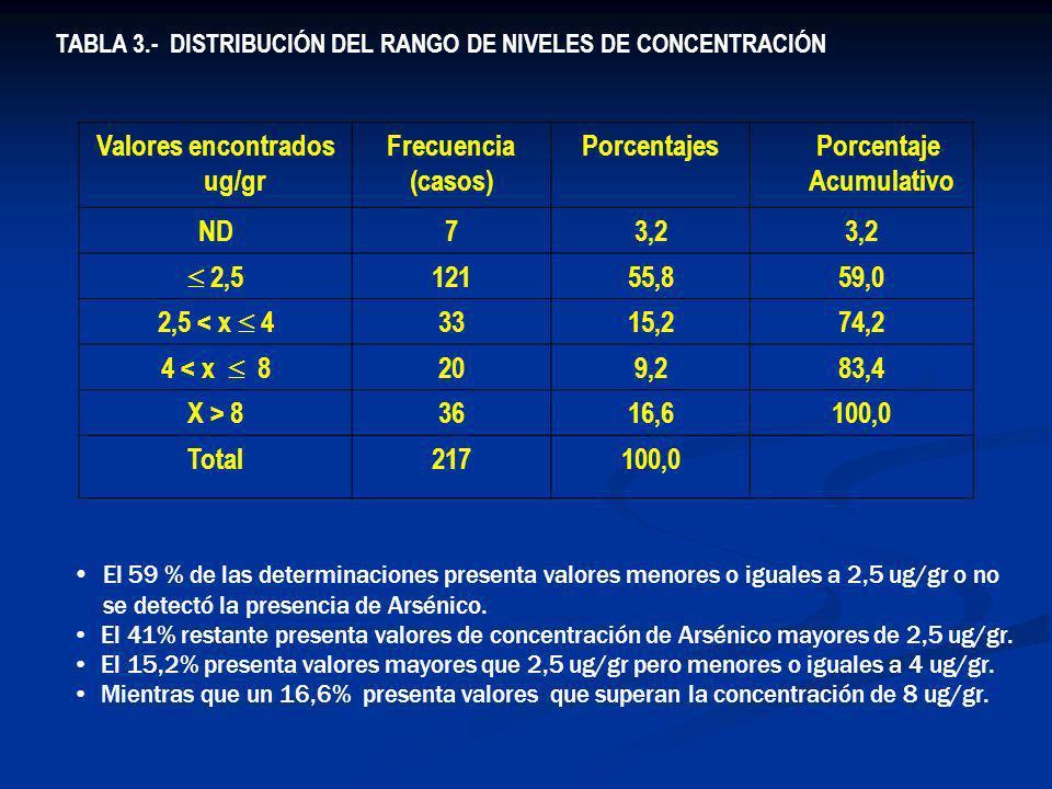 TABLA 3.- DISTRIBUCIÓN DEL RANGO DE NIVELES DE CONCENTRACIÓN Valores encontrados ug/gr Frecuencia (casos) Porcentajes Porcentaje Acumulativo ND73,2 2,