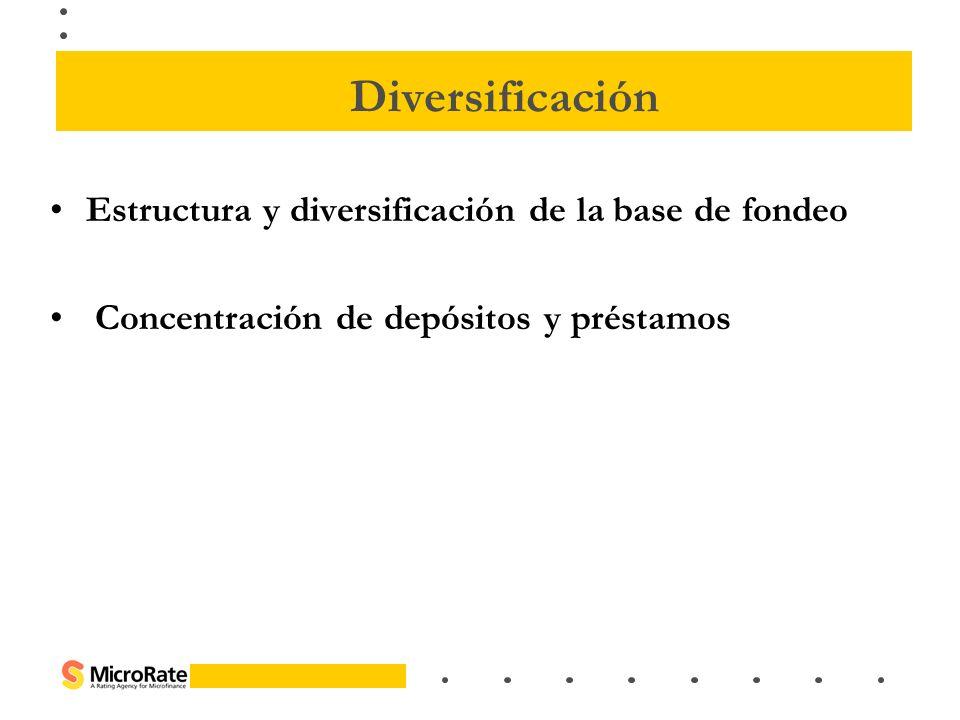 Estructura y diversificación de la base de fondeo Concentración de depósitos y préstamos Diversificación