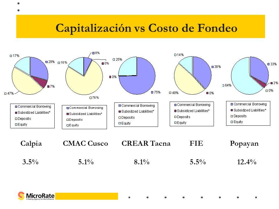 Capitalización vs Costo de Fondeo Calpia CMAC Cusco CREAR Tacna FIE Popayan 3.5%5.1%8.1%5.5% 12.4%