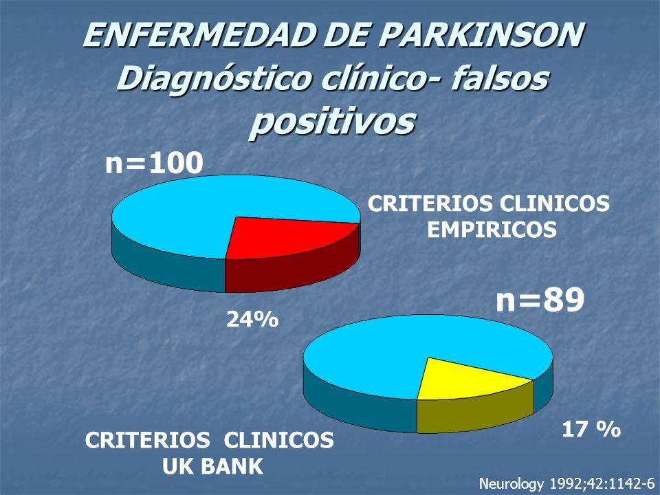 ENFERMEDAD DE PARKINSON Diagnóstico clínico- falsos positivos CRITERIOS CLINICOS EMPIRICOS CRITERIOS CLINICOS UK BANK 17 % 24% Neurology 1992;42:1142-6 n=100 n=89