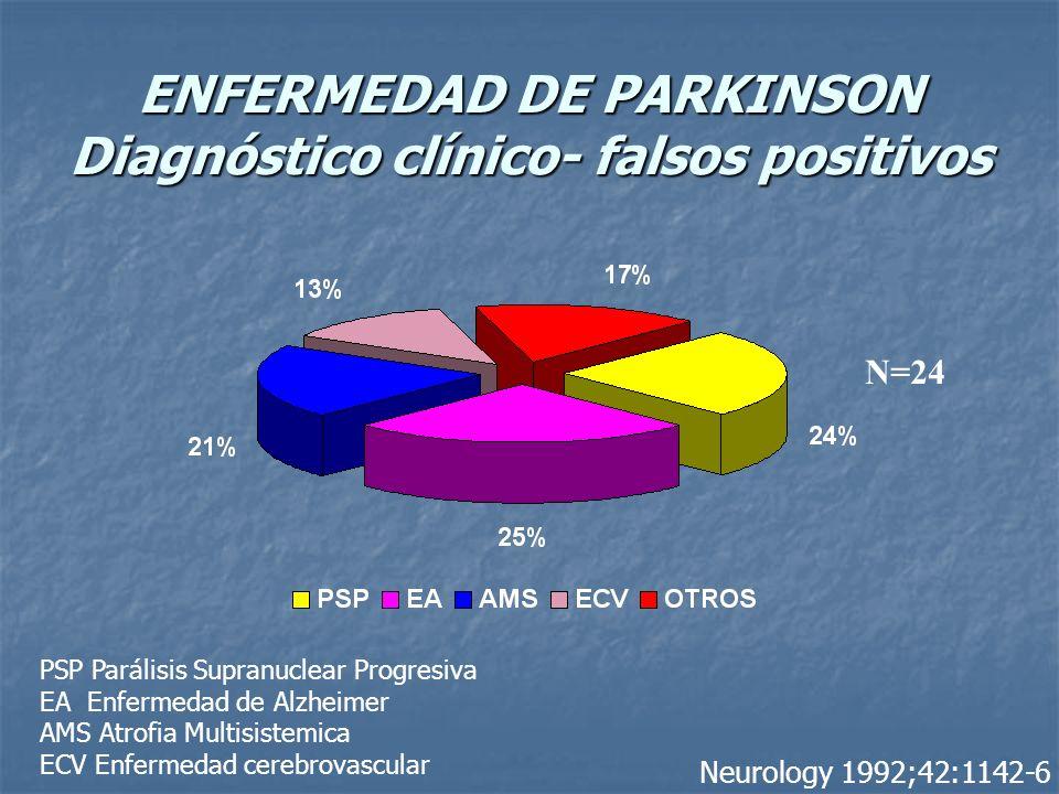 ENFERMEDAD DE PARKINSON Diagnóstico clínico- falsos positivos Neurology 1992;42:1142-6 N=24 PSP Parálisis Supranuclear Progresiva EA Enfermedad de Alzheimer AMS Atrofia Multisistemica ECV Enfermedad cerebrovascular