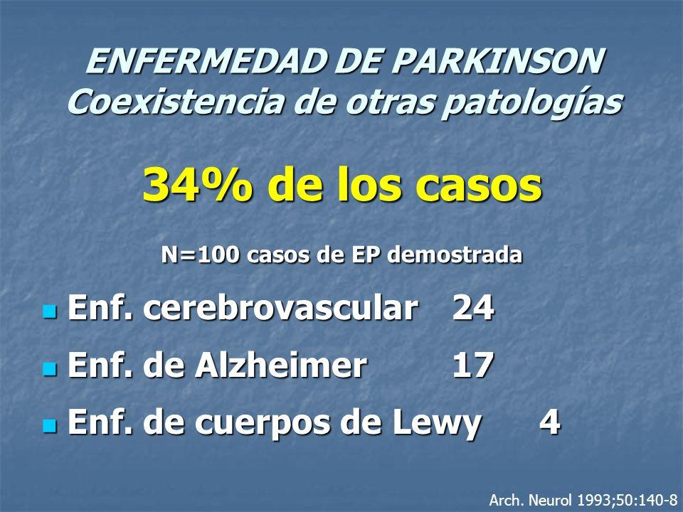 ENFERMEDAD DE PARKINSON Coexistencia de otras patologías 34% de los casos N=100 casos de EP demostrada Enf. cerebrovascular 24 Enf. cerebrovascular 24