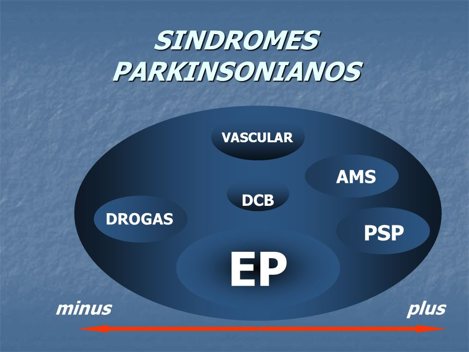 SINDROMES PARKINSONIANOS EP DROGAS DCB VASCULAR AMS PSP minusplus