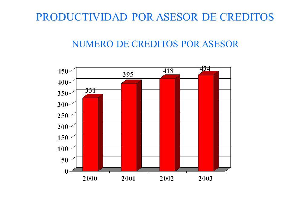 PRODUCTIVIDAD POR ASESOR DE CREDITOS NUMERO DE CREDITOS POR ASESOR