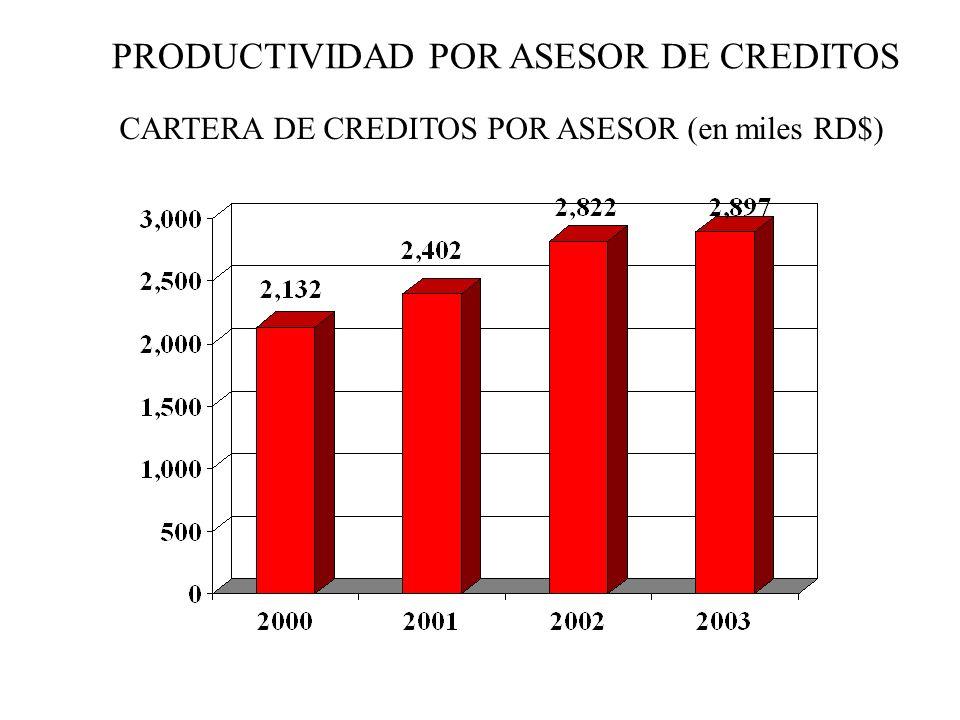 PRODUCTIVIDAD POR ASESOR DE CREDITOS CARTERA DE CREDITOS POR ASESOR (en miles RD$)