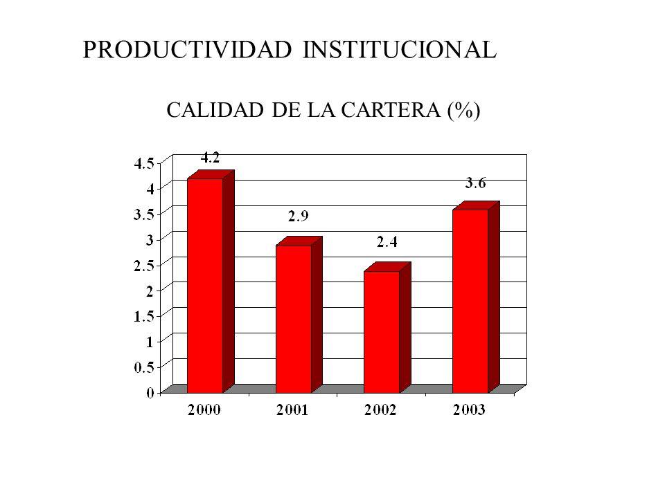 PRODUCTIVIDAD INSTITUCIONAL CALIDAD DE LA CARTERA (%)