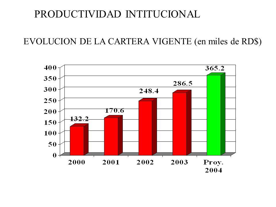 PRODUCTIVIDAD INTITUCIONAL EVOLUCION DE LA CARTERA VIGENTE (en miles de RD$)
